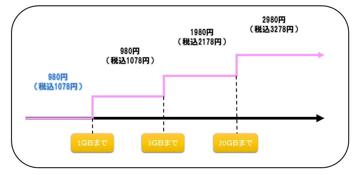 楽天モバイル料金表2